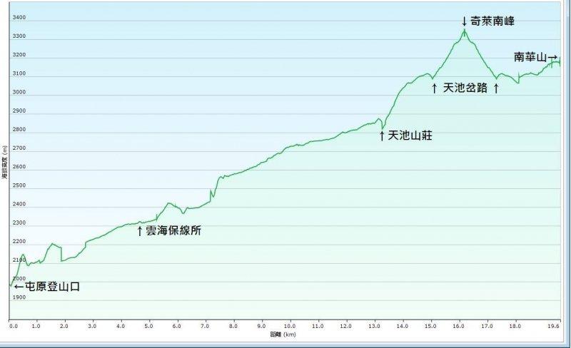 奇萊南華登山路線-海拔 1900M~3358M 高度變化