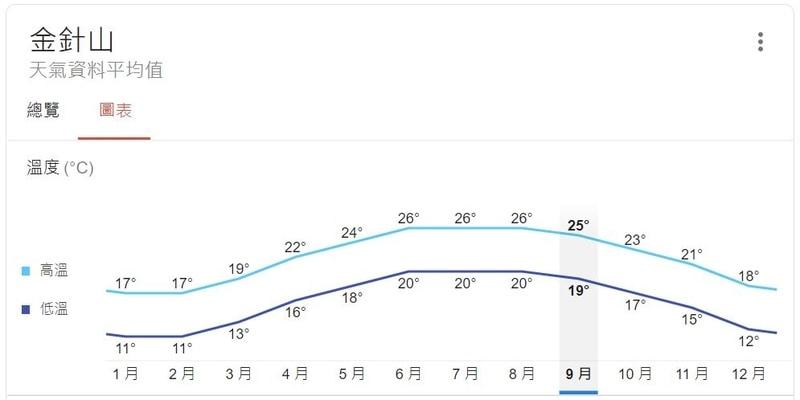 台東太麻里金針山全年氣溫參考圖