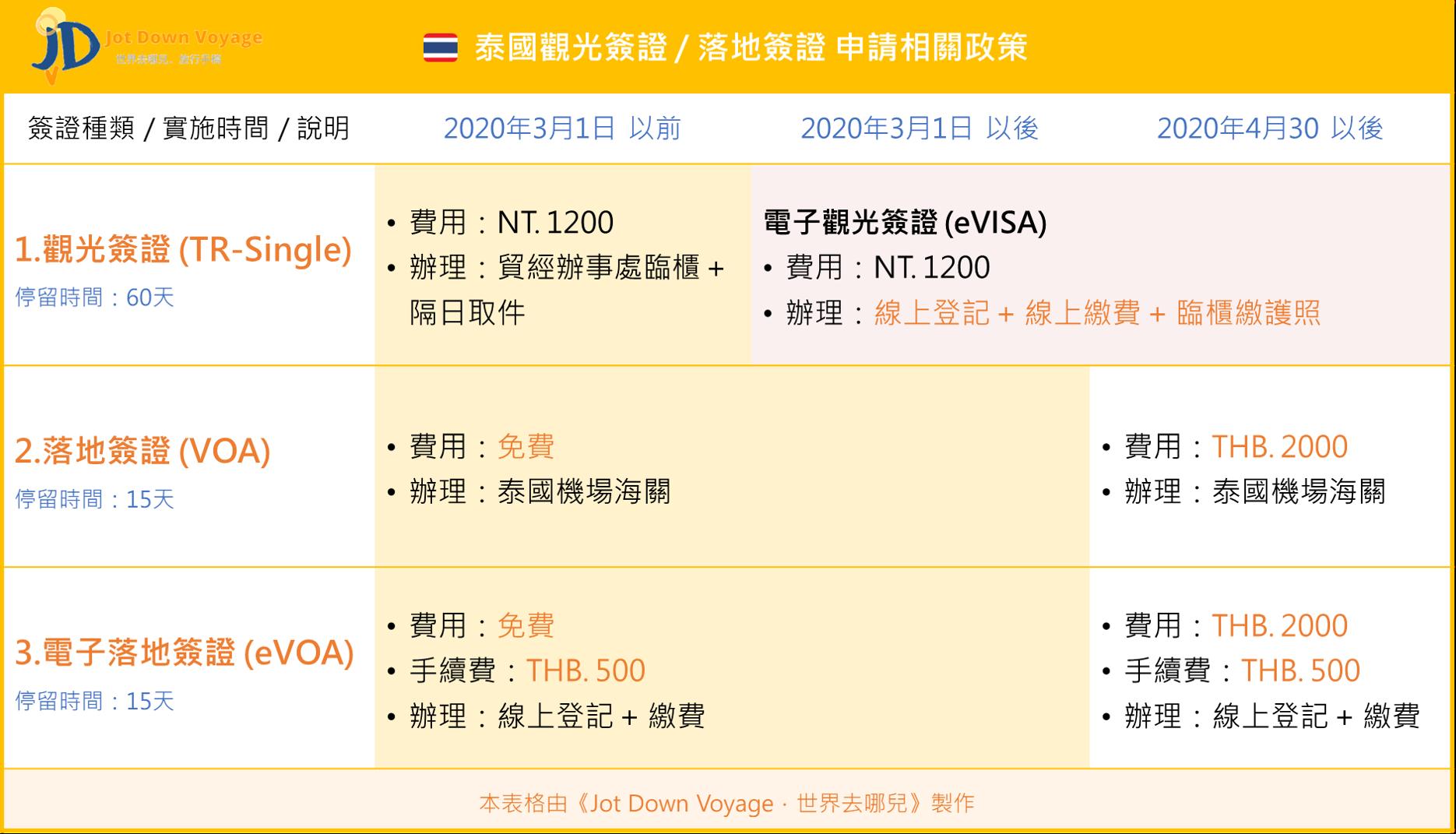 泰國觀光簽證 各樣申請政策實施時間表:電子簽證(TR-single E-VISA)、落地簽證(VOA)、電子落地簽證(E-VOA)