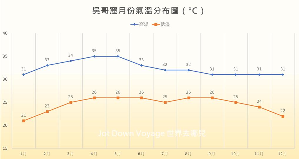 柬埔寨暹粒:12月份天氣、適合旅遊季節溫度變化圖|吳哥窟自由行攻略
